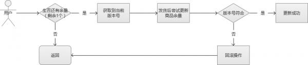 Web系统大规模并发——电商秒杀与抢购 - 徐汉彬Hansion - 技术行者