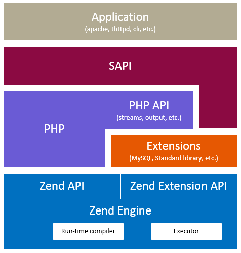 php-core
