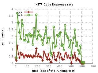 graphes-HTTP_CODE-rate_tn