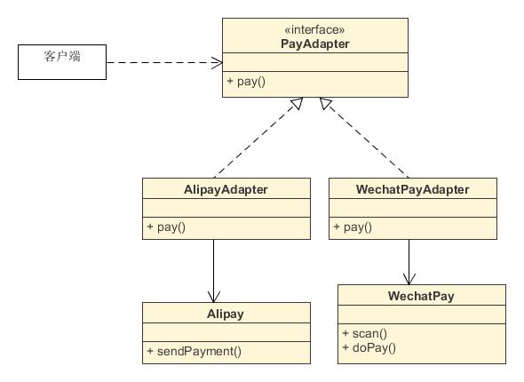 适配器模式UML