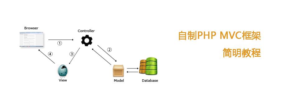自制PHP MVC框架教程