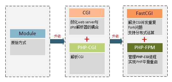 CGI、FastCGI和PHP-FPM关系图解- 歪麦博客